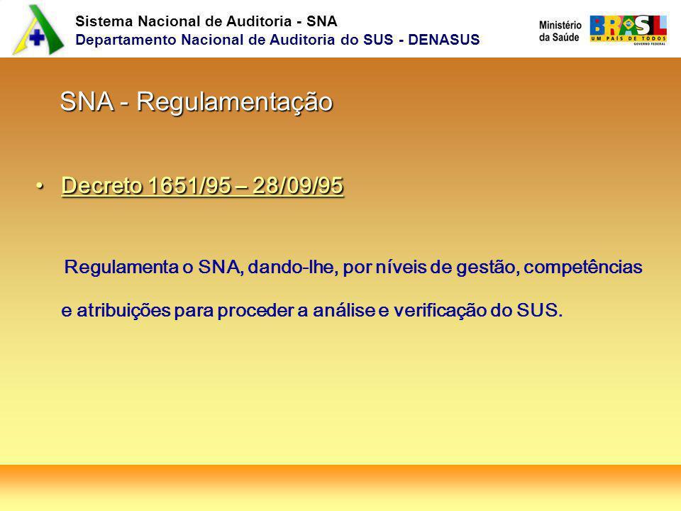 Sistema Nacional de Auditoria - SNA Departamento Nacional de Auditoria do SUS - DENASUS SNA - Regulamentação SNA - Regulamentação Decreto 1651/95 – 28/09/95Decreto 1651/95 – 28/09/95 Regulamenta o SNA, dando-lhe, por níveis de gestão, competências e atribuições para proceder a análise e verificação do SUS.