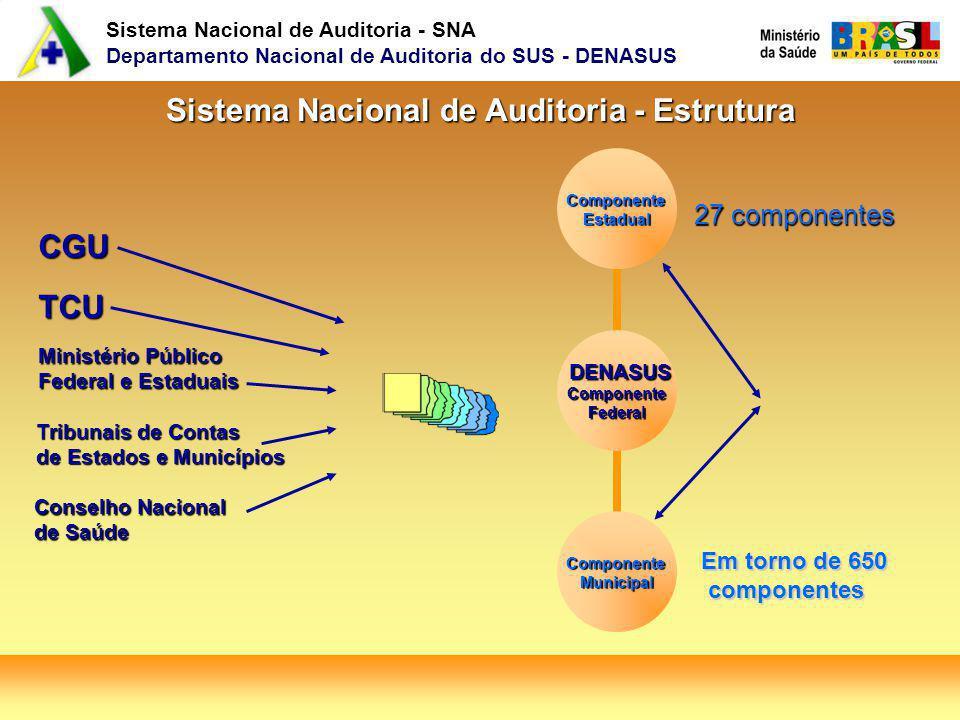 Sistema Nacional de Auditoria - SNA Departamento Nacional de Auditoria do SUS - DENASUS Sistema Nacional de Auditoria - Estrutura Sistema Nacional de Auditoria - Estrutura Em torno de 650 componentes componentes 27 componentes CGU TCU Ministério Público Federal e Estaduais Tribunais de Contas de Estados e Municípios Conselho Nacional de Saúde