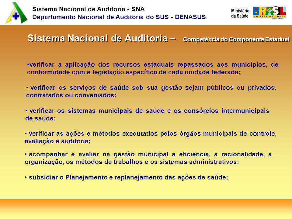 Sistema Nacional de Auditoria - SNA Departamento Nacional de Auditoria do SUS - DENASUS Sistema Nacional de Auditoria – Competência do Componente Esta