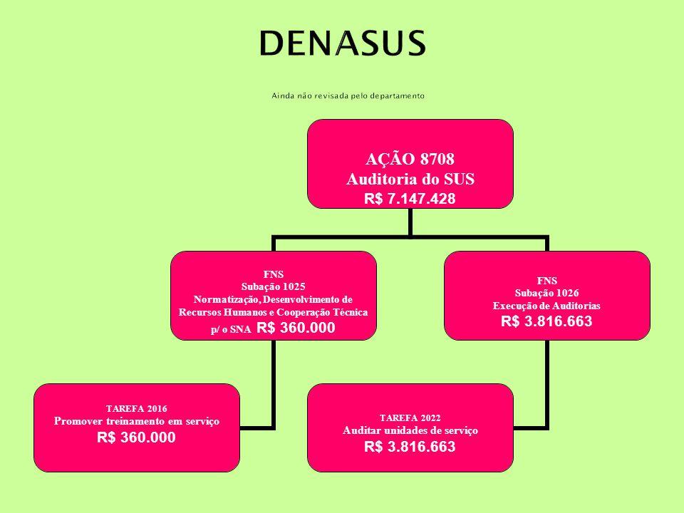 AÇÃO 8708 Auditoria do SUS R$ 7.147.428 FNS Subação 1025 Normatização, Desenvolvimento de Recursos Humanos e Cooperação Técnica p/ o SNA R$ 360.000 TAREFA 2016 Promover treinamento em serviço R$ 360.000 FNS Subação 1026 Execução de Auditorias R$ 3.816.663 TAREFA 2022 Auditar unidades de serviço R$ 3.816.663
