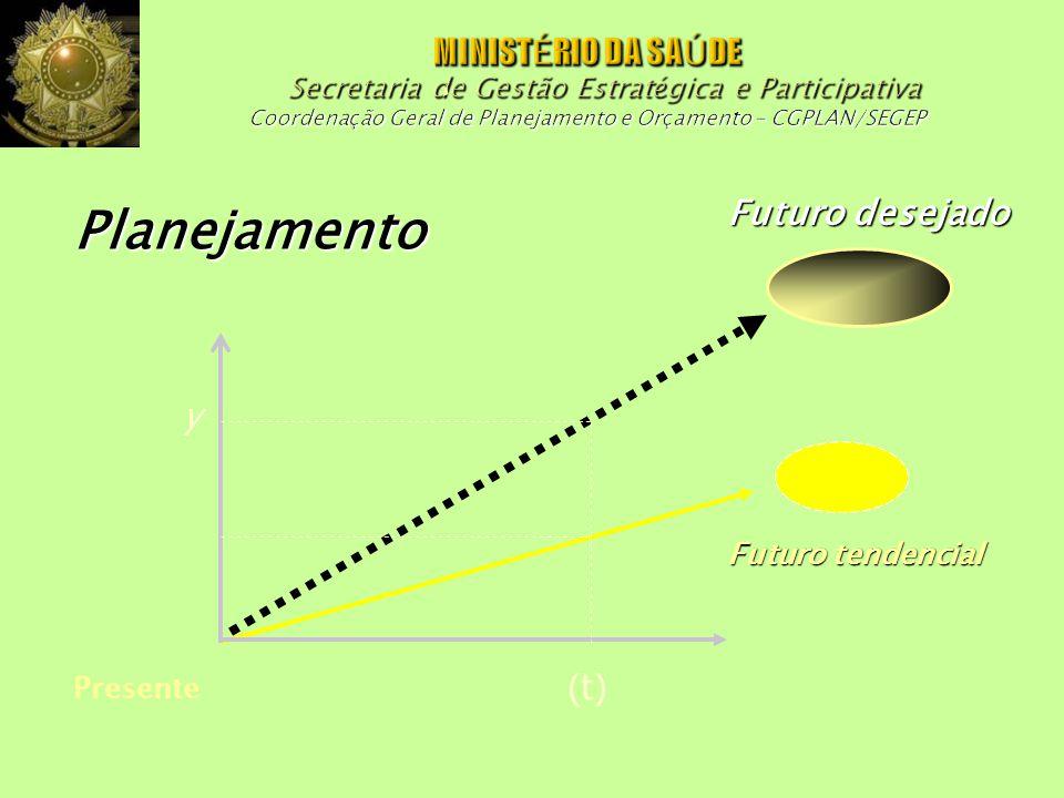 Planejamento Presente Futuro tendencial Futuro desejado (t) y