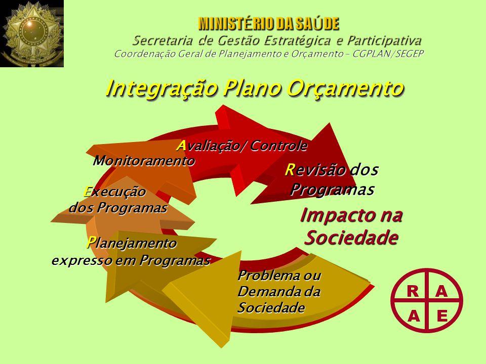 Integração Plano Orçamento Problema ou Demanda da Sociedade P lanejamento expresso em Programas Execução dos Programas Monitoramento Avaliação/ Controle Revisão dos Programas R A A E Impacto na Sociedade