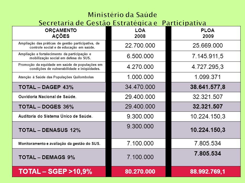 ORÇAMENTO AÇÕES LOA 2008 PLOA 2009 Ampliação das práticas de gestão participativa, de controle social e de educação em saúde. 22.700.00025.669.000 Amp