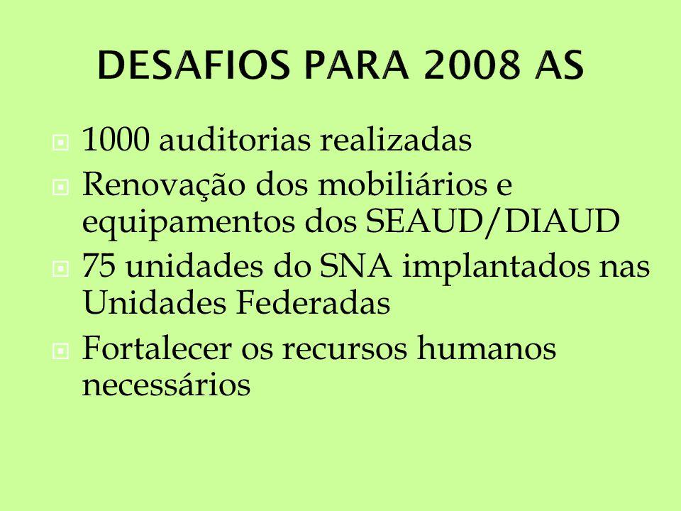 1000 auditorias realizadas Renovação dos mobiliários e equipamentos dos SEAUD/DIAUD 75 unidades do SNA implantados nas Unidades Federadas Fortalecer os recursos humanos necessários