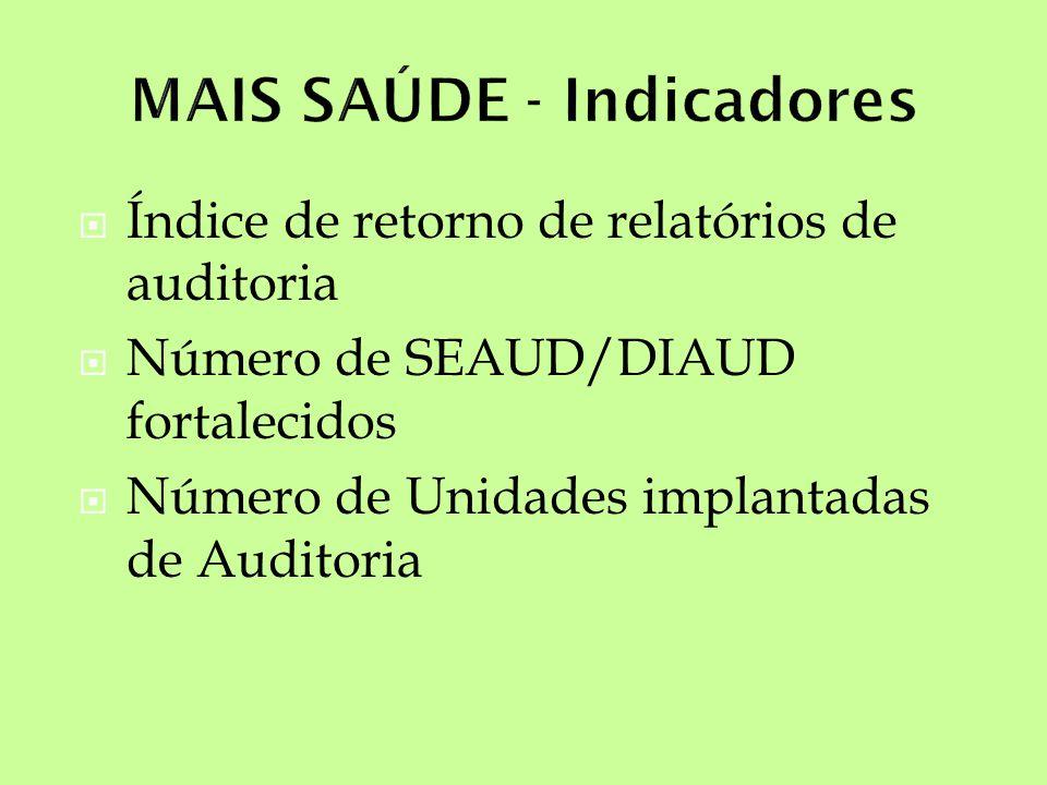 Índice de retorno de relatórios de auditoria Número de SEAUD/DIAUD fortalecidos Número de Unidades implantadas de Auditoria