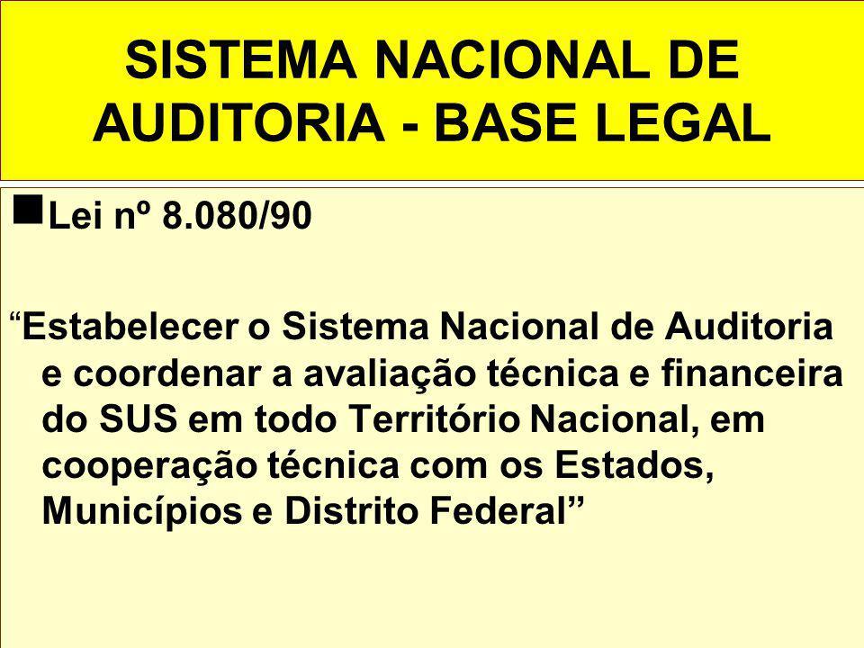SISTEMA NACIONAL DE AUDITORIA - BASE LEGAL Lei nº 8.080/90 Estabelecer o Sistema Nacional de Auditoria e coordenar a avaliação técnica e financeira do SUS em todo Território Nacional, em cooperação técnica com os Estados, Municípios e Distrito Federal