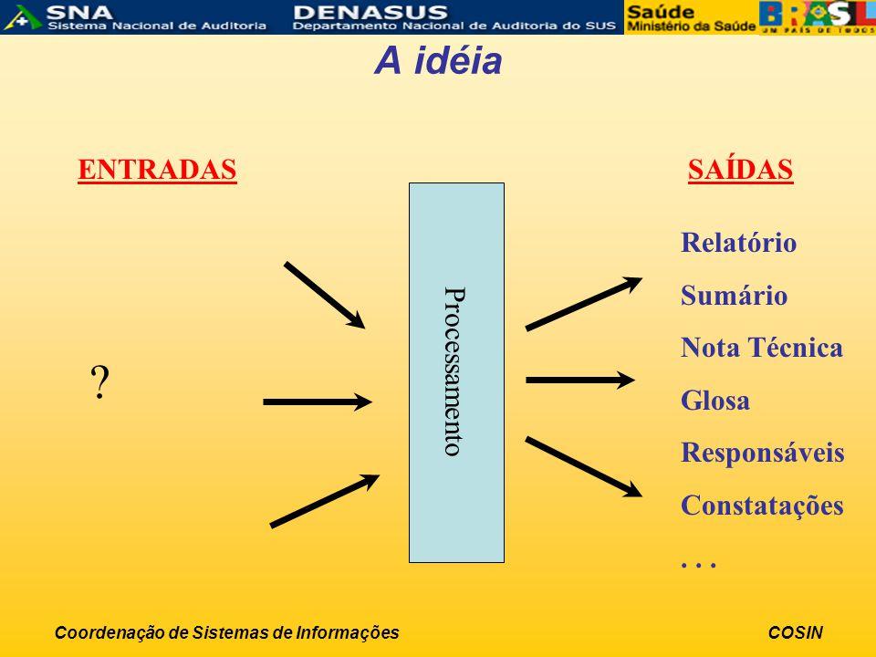 Coordenação de Sistemas de InformaçõesCOSIN A idéia ? ENTRADASSAÍDAS Relatório Sumário Nota Técnica Glosa Responsáveis Constatações... Processamento