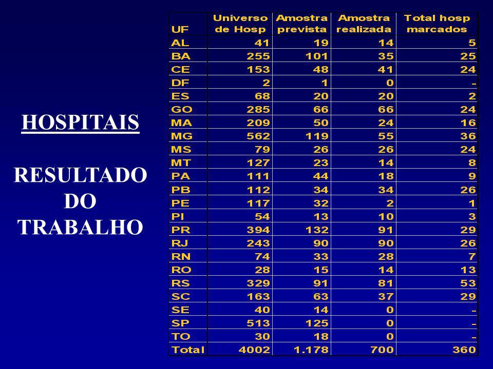 HOSPITAIS RESULTADO DO TRABALHO