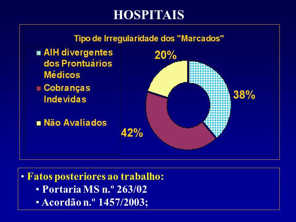 HOSPITAIS Fatos posteriores ao trabalho: Portaria MS n.º 263/02 Acordão n.º 1457/2003;
