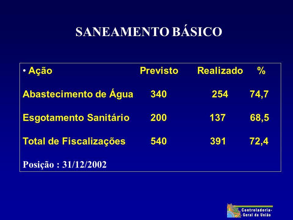 SANEAMENTO BÁSICO AçãoPrevisto Realizado% Abastecimento de Água 340 254 74,7 Esgotamento Sanitário 200 137 68,5 Total de Fiscalizações 540 391 72,4 Posição : 31/12/2002