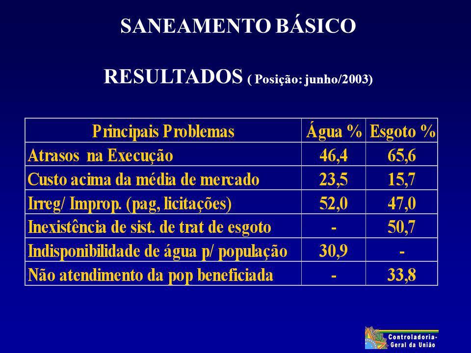 SANEAMENTO BÁSICO RESULTADOS ( Posição: junho/2003)