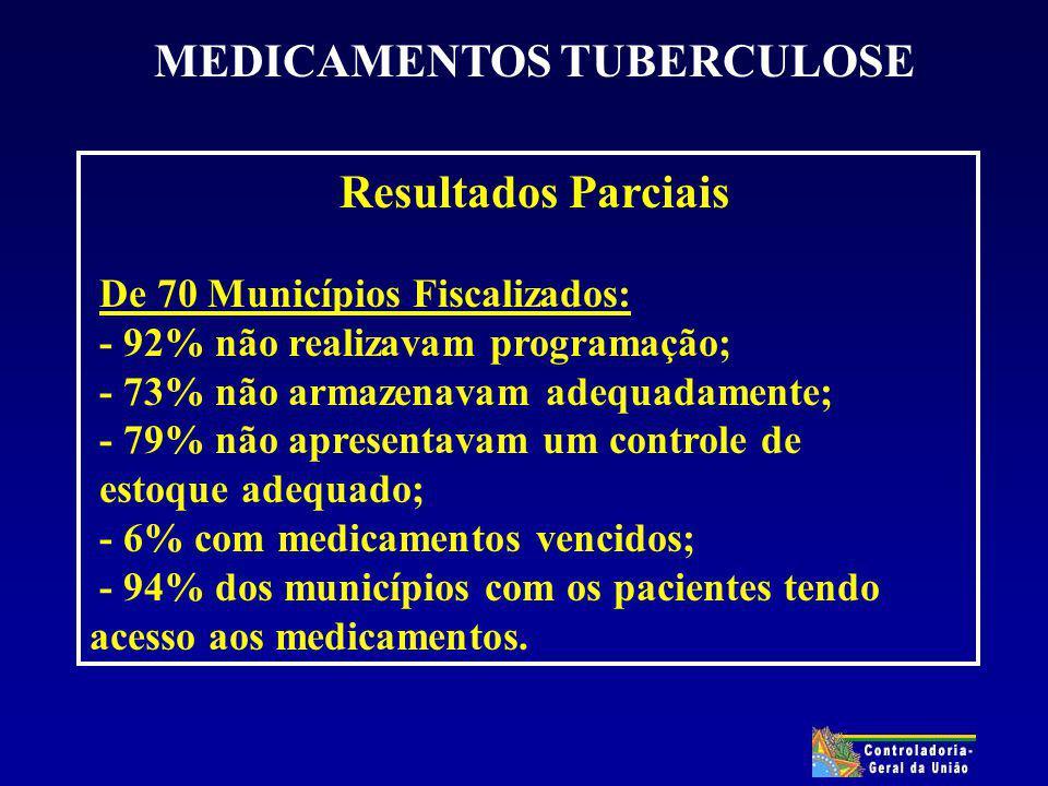 MEDICAMENTOS TUBERCULOSE Resultados Parciais De 70 Municípios Fiscalizados: - 92% não realizavam programação; - 73% não armazenavam adequadamente; - 79% não apresentavam um controle de estoque adequado; - 6% com medicamentos vencidos; - 94% dos municípios com os pacientes tendo acesso aos medicamentos.