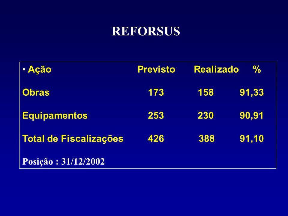 REFORSUS AçãoPrevisto Realizado% Obras 173 158 91,33 Equipamentos 253 230 90,91 Total de Fiscalizações 426 388 91,10 Posição : 31/12/2002
