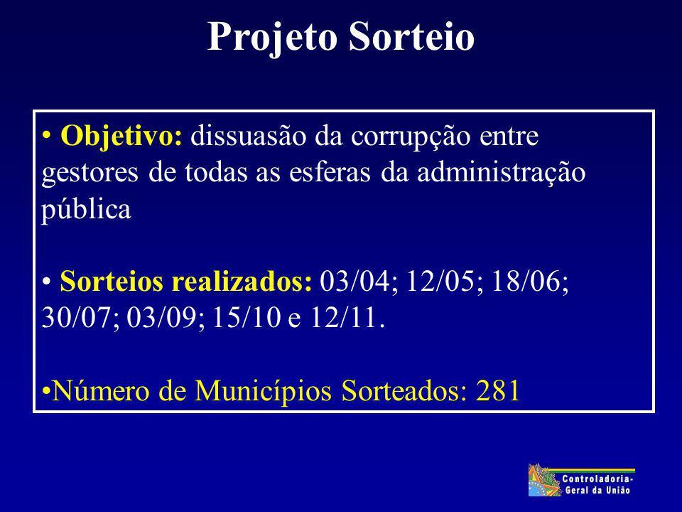 Objetivo: dissuasão da corrupção entre gestores de todas as esferas da administração pública Sorteios realizados: 03/04; 12/05; 18/06; 30/07; 03/09; 15/10 e 12/11.
