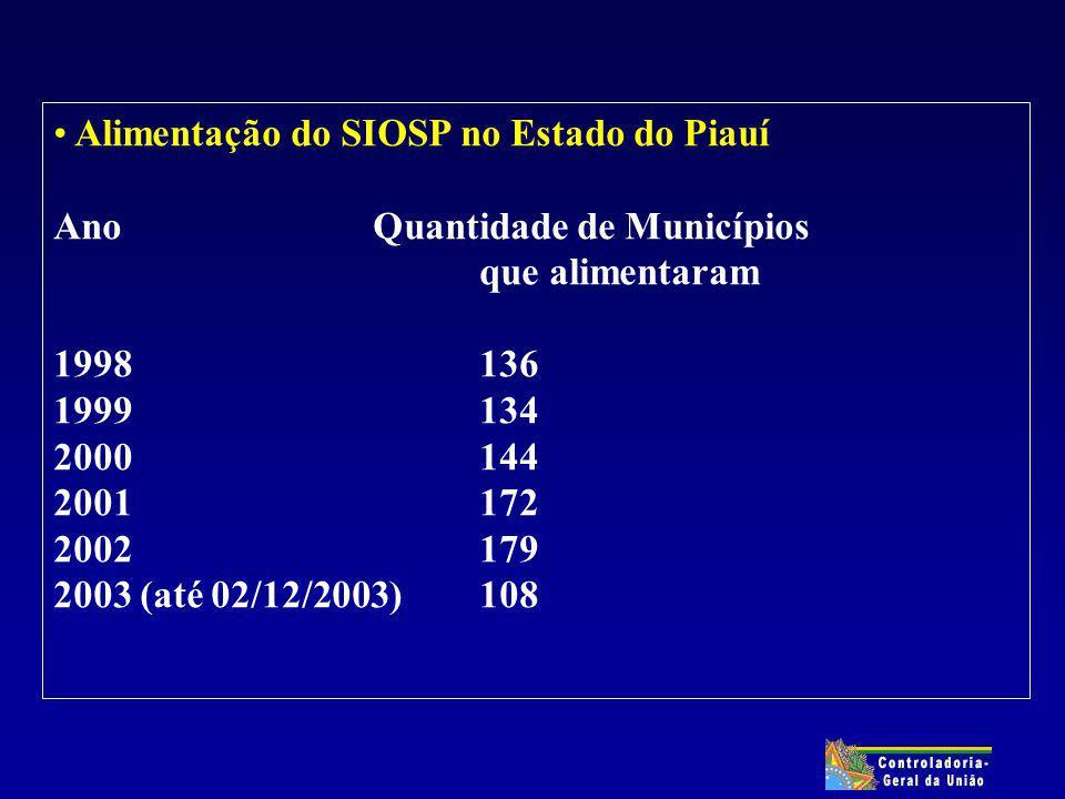 Alimentação do SIOSP no Estado do Piauí Ano Quantidade de Municípios que alimentaram 1998136 1999134 2000144 2001172 2002179 2003 (até 02/12/2003)108