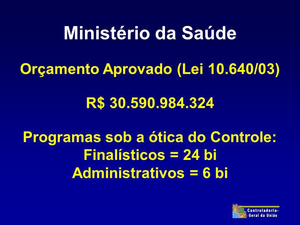 Ministério da Saúde Orçamento Aprovado (Lei 10.640/03) R$ 30.590.984.324 Programas sob a ótica do Controle: Finalísticos = 24 bi Administrativos = 6 bi