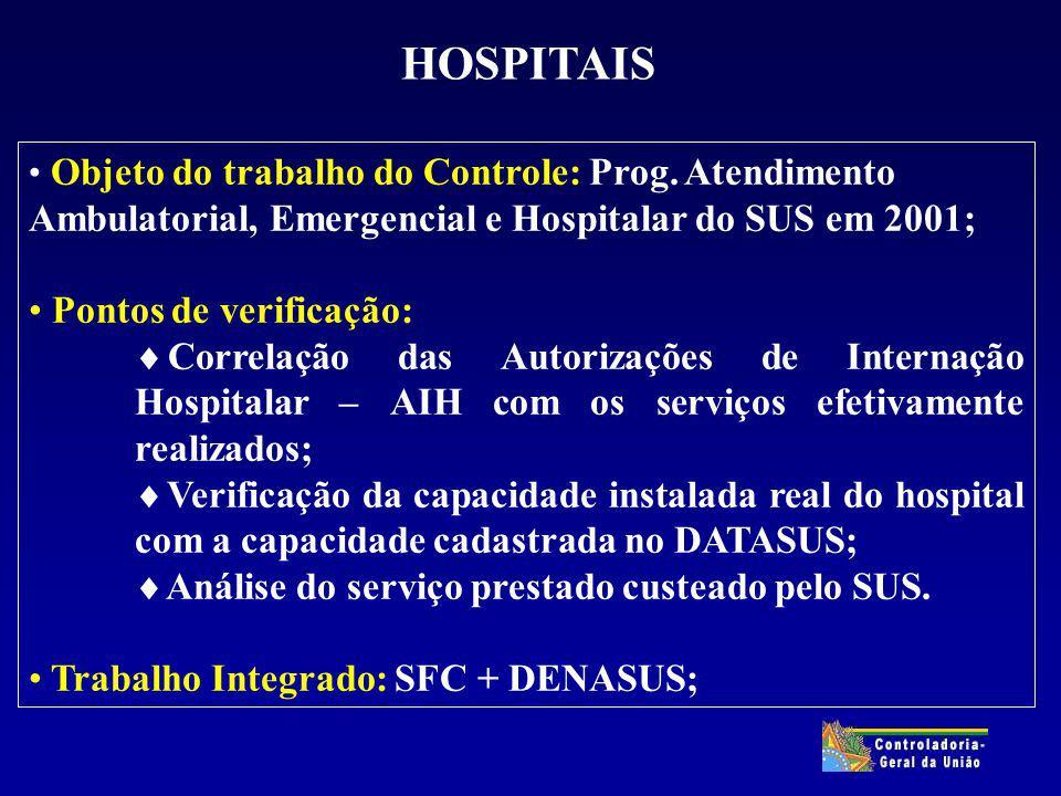 HOSPITAIS Objeto do trabalho do Controle: Prog. Atendimento Ambulatorial, Emergencial e Hospitalar do SUS em 2001; Pontos de verificação: Correlação d