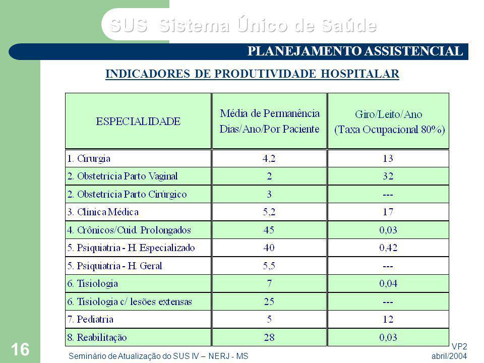 VP2 abril/2004 Seminário de Atualização do SUS IV – NERJ - MS 16 INDICADORES DE PRODUTIVIDADE HOSPITALAR PLANEJAMENTO ASSISTENCIAL