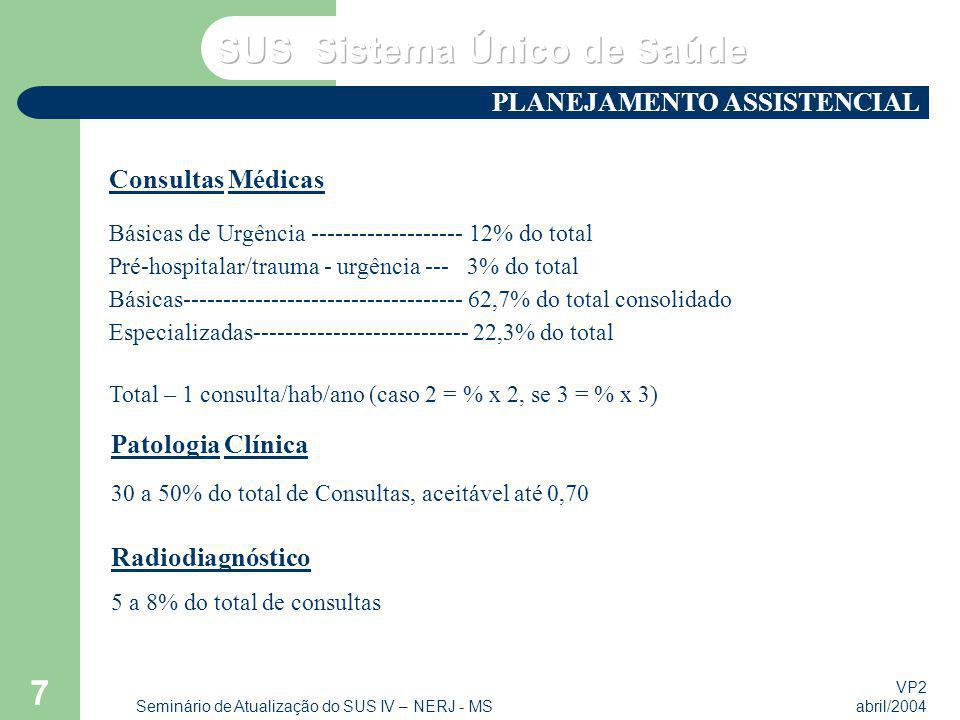 VP2 abril/2004 Seminário de Atualização do SUS IV – NERJ - MS 7 Consultas Médicas Básicas de Urgência ------------------- 12% do total Pré-hospitalar/trauma - urgência --- 3% do total Básicas----------------------------------- 62,7% do total consolidado Especializadas--------------------------- 22,3% do total Total – 1 consulta/hab/ano (caso 2 = % x 2, se 3 = % x 3) Patologia Clínica 30 a 50% do total de Consultas, aceitável até 0,70 Radiodiagnóstico 5 a 8% do total de consultas PLANEJAMENTO ASSISTENCIAL