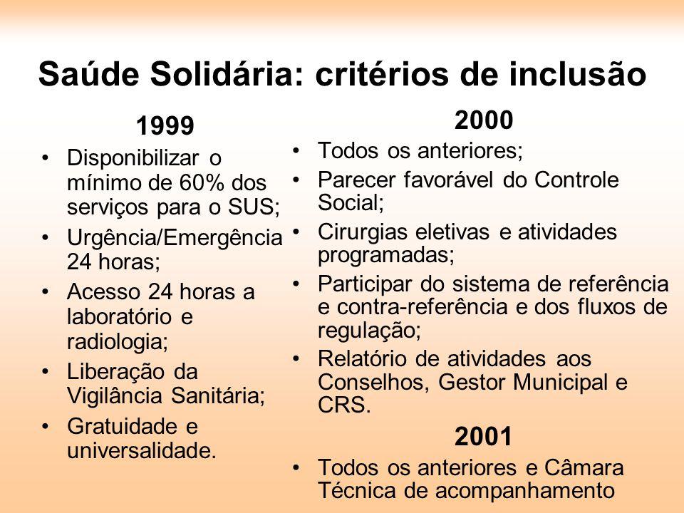 Saúde Solidária: critérios de inclusão 1999 Disponibilizar o mínimo de 60% dos serviços para o SUS; Urgência/Emergência 24 horas; Acesso 24 horas a la