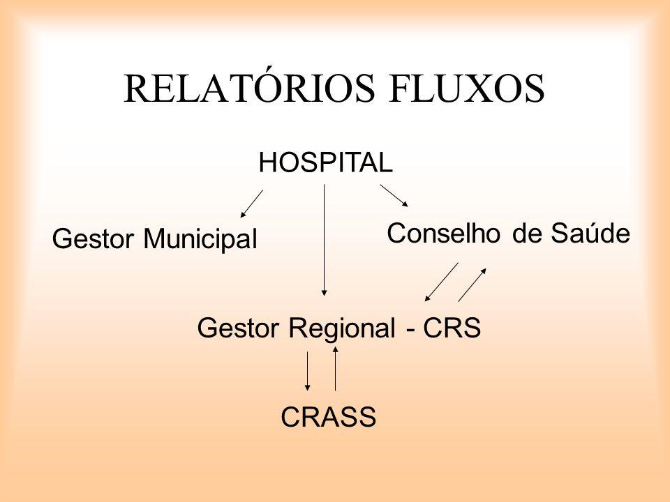 RELATÓRIOS FLUXOS HOSPITAL Gestor Municipal Conselho de Saúde Gestor Regional - CRS CRASS