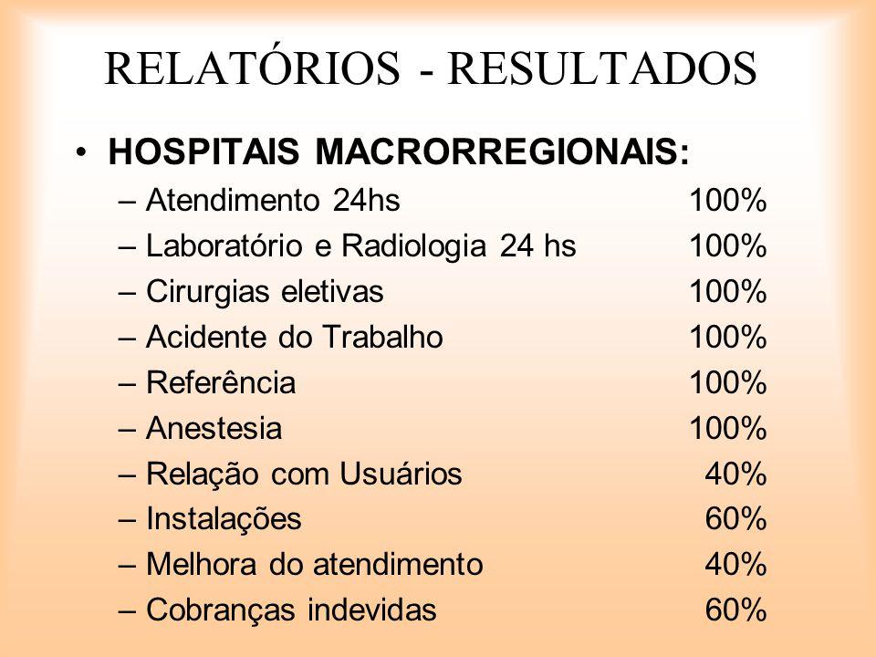 RELATÓRIOS - RESULTADOS HOSPITAIS MACRORREGIONAIS: –Atendimento 24hs100% –Laboratório e Radiologia 24 hs100% –Cirurgias eletivas100% –Acidente do Trab
