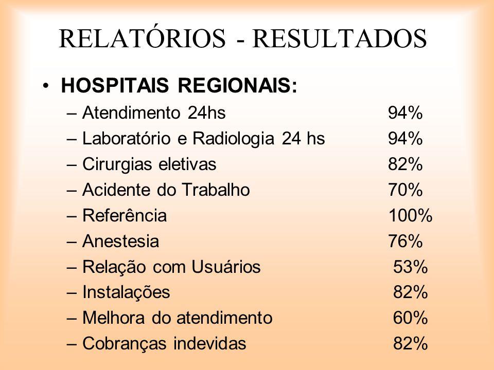 RELATÓRIOS - RESULTADOS HOSPITAIS REGIONAIS: –Atendimento 24hs94% –Laboratório e Radiologia 24 hs94% –Cirurgias eletivas82% –Acidente do Trabalho70% –