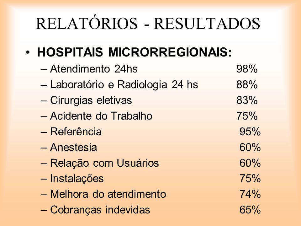 RELATÓRIOS - RESULTADOS HOSPITAIS MICRORREGIONAIS: –Atendimento 24hs98% –Laboratório e Radiologia 24 hs88% –Cirurgias eletivas83% –Acidente do Trabalh