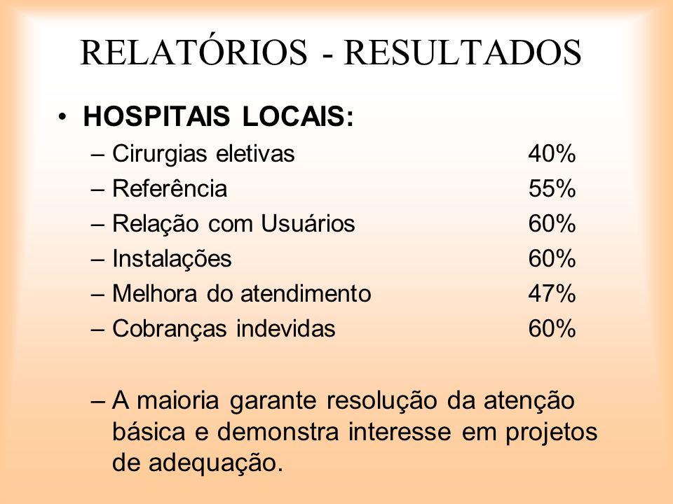RELATÓRIOS - RESULTADOS HOSPITAIS LOCAIS: –Cirurgias eletivas40% –Referência55% –Relação com Usuários60% –Instalações60% –Melhora do atendimento47% –C