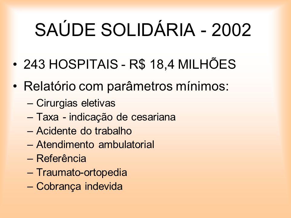 SAÚDE SOLIDÁRIA - 2002 243 HOSPITAIS - R$ 18,4 MILHÕES Relatório com parâmetros mínimos: –Cirurgias eletivas –Taxa - indicação de cesariana –Acidente