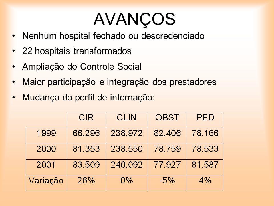 AVANÇOS Nenhum hospital fechado ou descredenciado 22 hospitais transformados Ampliação do Controle Social Maior participação e integração dos prestado