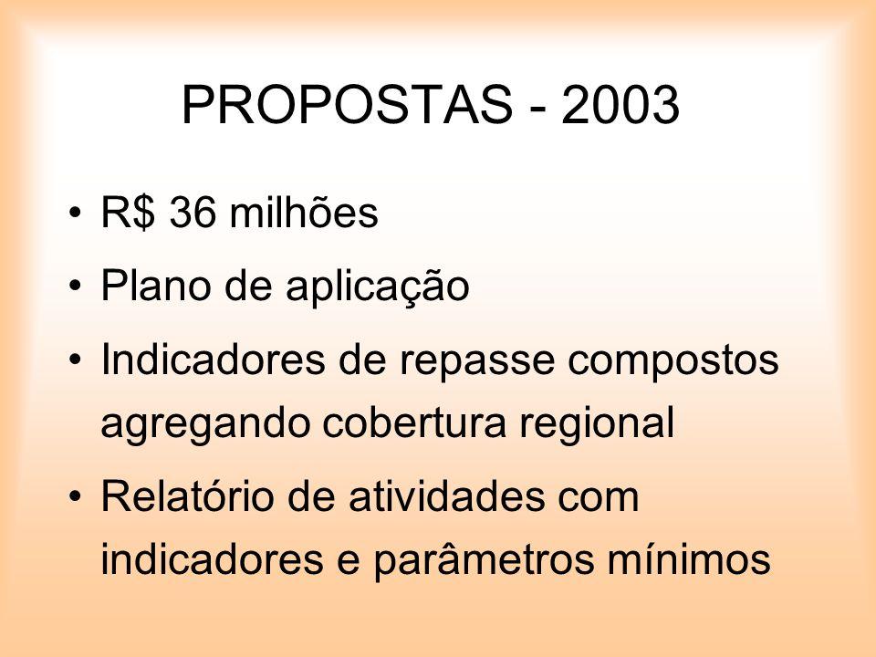 PROPOSTAS - 2003 R$ 36 milhões Plano de aplicação Indicadores de repasse compostos agregando cobertura regional Relatório de atividades com indicadore