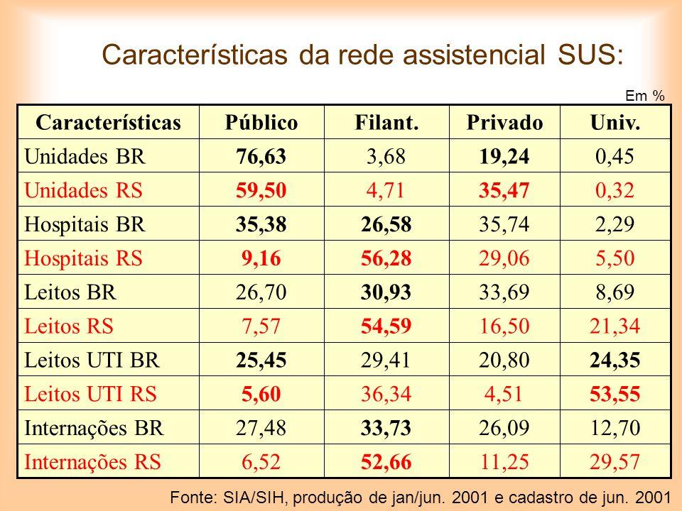 Características da rede assistencial SUS: 29,5711,2552,666,52Internações RS 12,7026,0933,7327,48Internações BR 53,554,5136,345,60Leitos UTI RS 24,3520