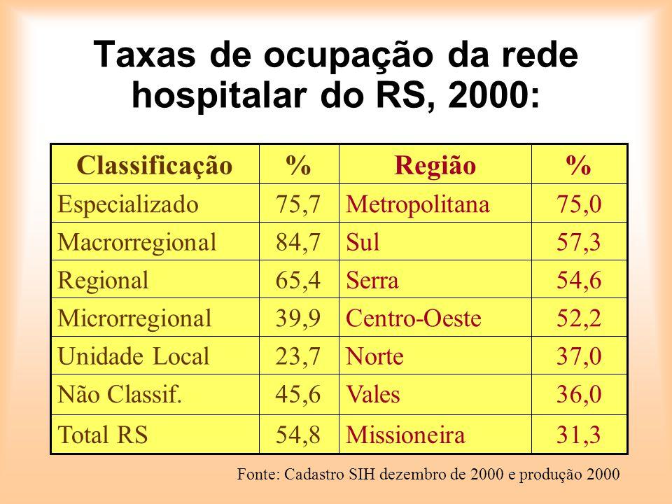 REDE HOSPITALAR RS - 1999 190 Hospitais com menos de 50 leitos: Baixa taxa de ocupação (38%) Perfil de internações de baixa complexidade Hospitais de referência superlotados: Perfil de internações de média complexidade com agregação de baixa e alta complexidade.