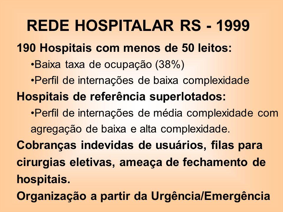 REDE HOSPITALAR RS - 1999 190 Hospitais com menos de 50 leitos: Baixa taxa de ocupação (38%) Perfil de internações de baixa complexidade Hospitais de
