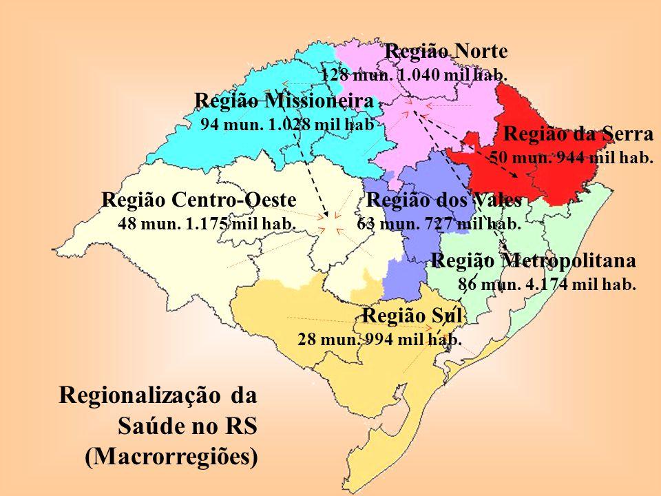 Região Missioneira 94 mun. 1.028 mil hab Região Centro-Oeste 48 mun. 1.175 mil hab. Região Sul 28 mun. 994 mil hab. Região dos Vales 63 mun. 727 mil h