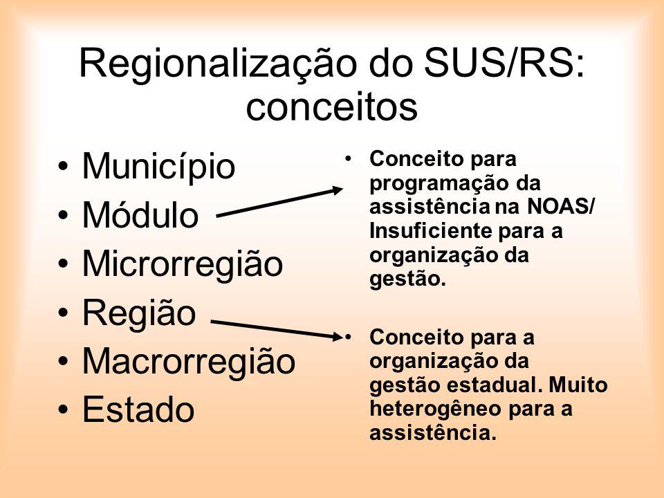 Regionalização do SUS/RS: conceitos Município Módulo Microrregião Região Macrorregião Estado Conceito para programação da assistência na NOAS/ Insufic
