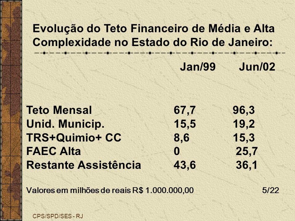 CPS/SPD/SES - RJ Evolução do Teto Financeiro de Média e Alta Complexidade no Estado do Rio de Janeiro: Jan/99Jun/02 Teto Mensal 67,796,3 Unid. Municip