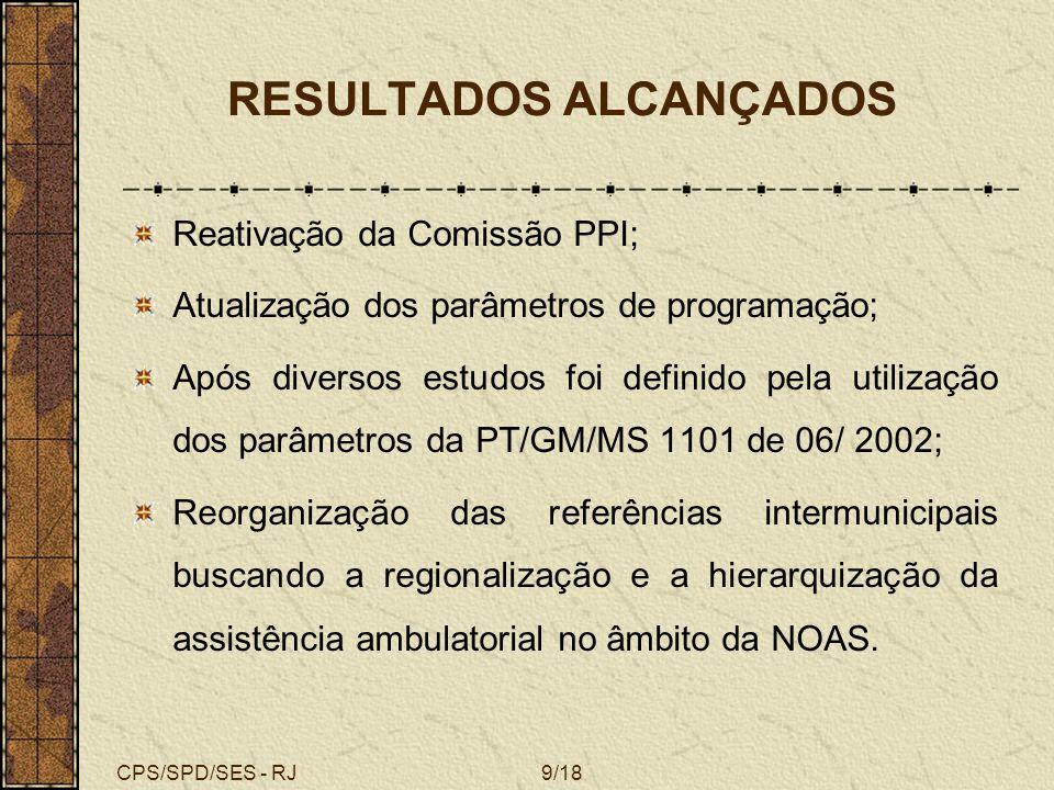 CPS/SPD/SES - RJ10/18 RESULTADOS ALCANÇADOS Criação pela SES/RJ de um software SCPPI: Acompanhamento das pactuações Alteração das FPPIs Atualização constante da tabela SIA/ SUS Geração de relatórios: Memória dos Pactos; Pactuações por município de referência e/ou solicitante; Valores financeiros por nível de complexidade e por elenco de procedimentos, etc.