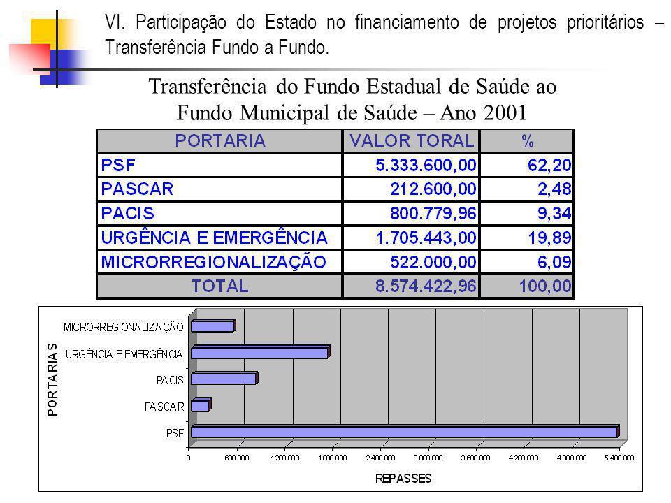 VI. Participação do Estado no financiamento de projetos prioritários – Transferência Fundo a Fundo. Transferência do Fundo Estadual de Saúde ao Fundo