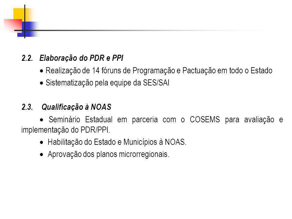 2.2. Elaboração do PDR e PPI Realização de 14 fóruns de Programação e Pactuação em todo o Estado Sistematização pela equipe da SES/SAI 2.3. Qualificaç