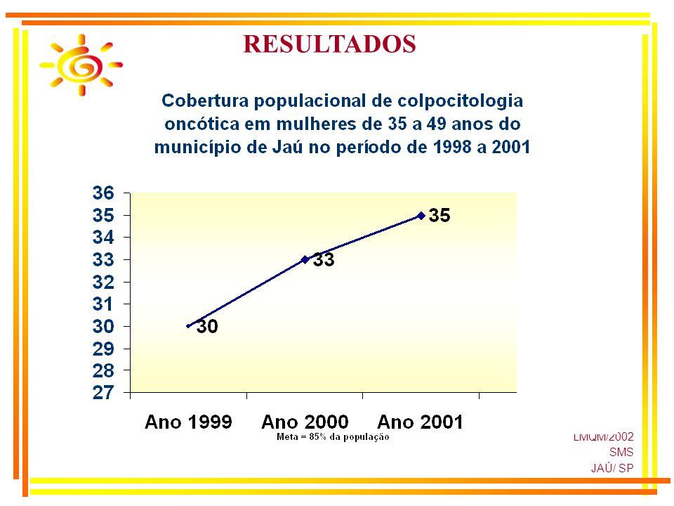 LMQM/2002 SMS JAÚ/ SP RESULTADOS