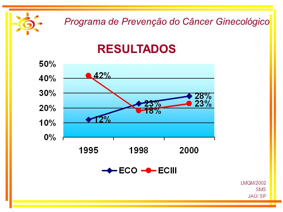 LMQM/2002 SMS JAÚ/ SP RESULTADOS Programa de Prevenção do Câncer Ginecológico