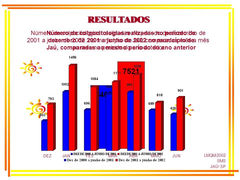 LMQM/2002 SMS JAÚ/ SP Número de colpocitologias realizadas no período de dezembro de 2001 a junho de 2002 no município de Jaú, comparadas ao mesmo per