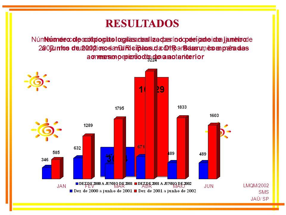 LMQM/2002 SMS JAÚ/ SP Número de colpocitologias realizadas no período de janeiro a junho de 2002 nos municípios da DIR - Bauru, comparadas ao mesmo pe