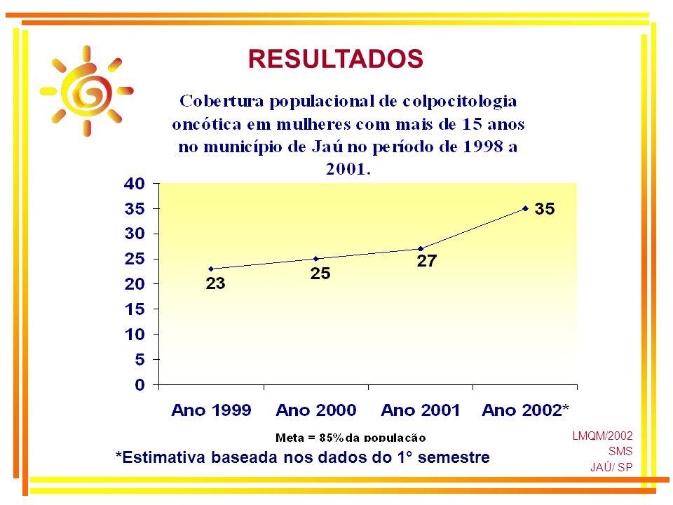 LMQM/2002 SMS JAÚ/ SP RESULTADOS *Estimativa baseada nos dados do 1° semestre