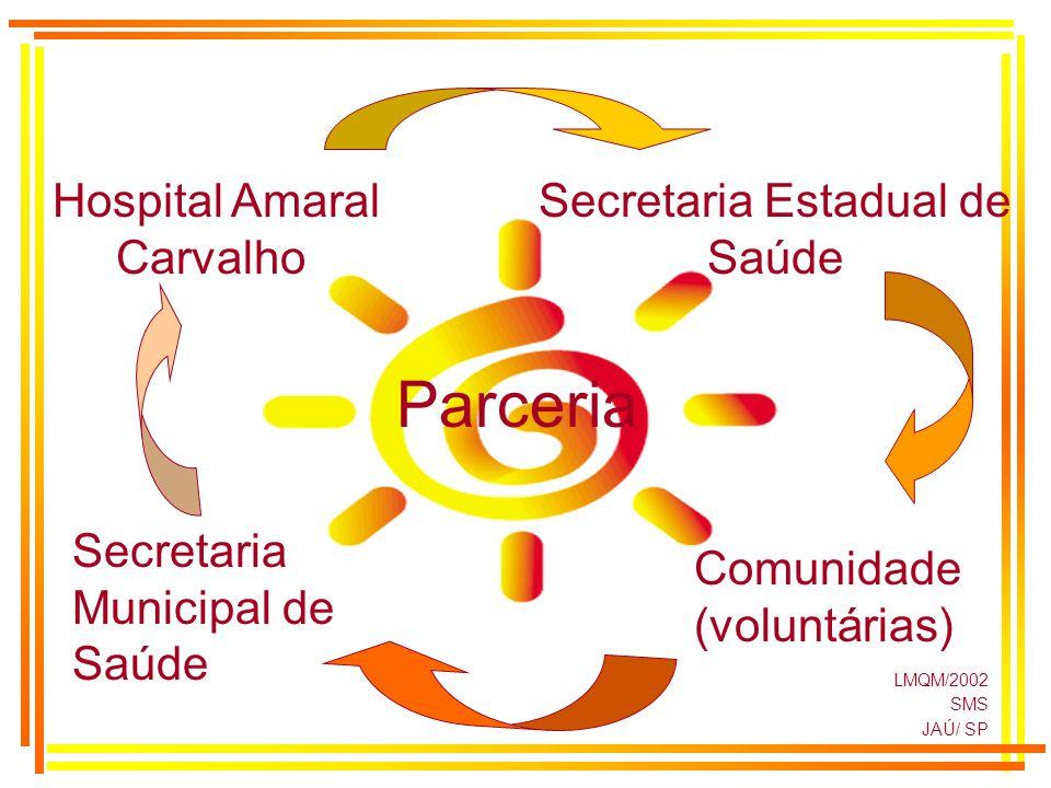 LMQM/2002 SMS JAÚ/ SP Parceria Hospital Amaral Carvalho Secretaria Estadual de Saúde Comunidade (voluntárias) Secretaria Municipal de Saúde