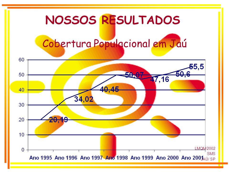 LMQM/2002 SMS JAÚ/ SP NOSSOS RESULTADOS Cobertura Populacional em Jaú