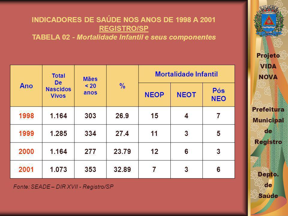 INDICADORES DE SAÚDE NOS ANOS DE 1998 A 2001 REGISTRO/SP TABELA 02 - Mortalidade Infantil e seus componentes Ano Total De Nascidos Vivos Mães < 20 anos % Mortalidade Infantil NEOPNEOT Pós NEO 19981.16430326.91547 19991.28533427.41135 20001.16427723.791263 20011.07335332.89736 Fonte: SEADE – DIR XVII - Registro/SP Projeto VIDA NOVA Prefeitura Municipal de Registro Depto.