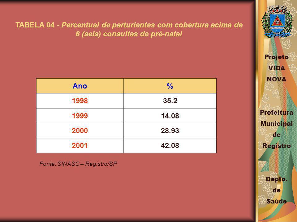TABELA 04 - Percentual de parturientes com cobertura acima de 6 (seis) consultas de pré-natal Ano% 199835.2 199914.08 200028.93 200142.08 Fonte: SINASC – Registro/SP Projeto VIDA NOVA Prefeitura Municipal de Registro Depto.